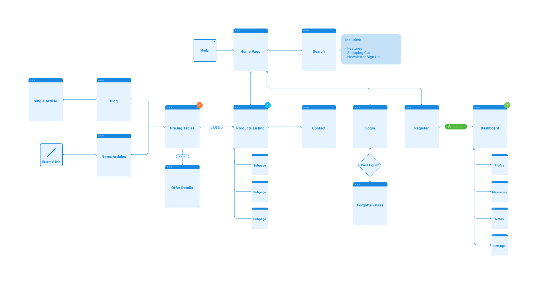 Flowchart kit for Sketch
