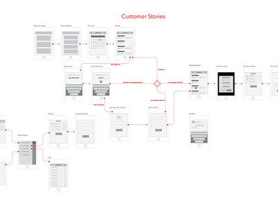Customer Stories wireframe