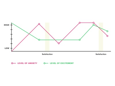 Satisfaction Line Graph