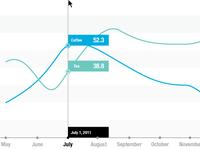 Line Chart concept
