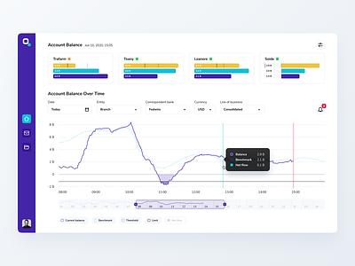 Finance monitoring system web data visualization data statistics analytics dashboard filters timeline time chart line chart graph chart product
