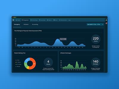KPI Dashboard atc dashboard healthcare outsystems webdesign health hospital