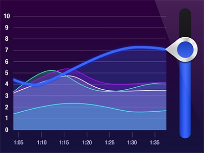Polling graph iphone graph chart slider mobile