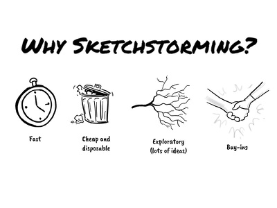 Why Sketchstorming? facilitation ux ideations sketch workshop sketching