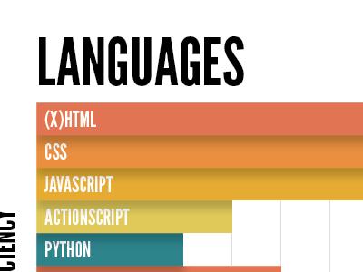 Languages graph indesign print design