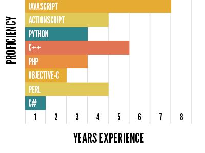 Languages print design indesign graph