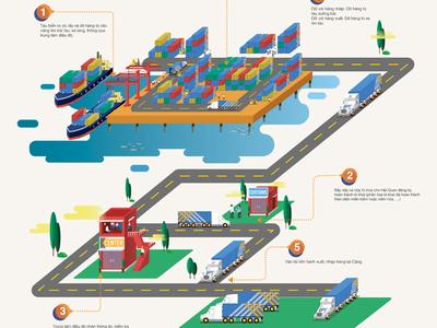 International Maritime Port