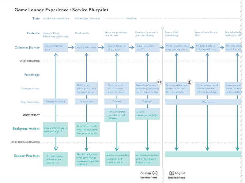 Service Design Blueprint