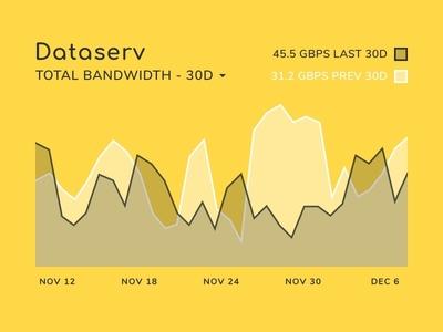 Dataserv Area Chart Data Visualization
