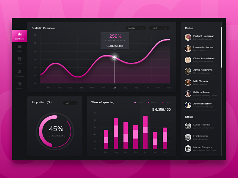Dashboard Projects 06 web ux ui interface design dashboard dark color pink charts