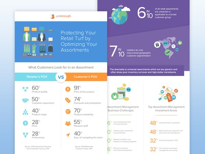 Assortment Planning for Retailers Infographic