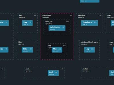 Pre-alpha: Stream Graph Visualiser