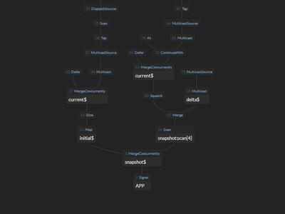 Live application dataflow visualisations (WIP)
