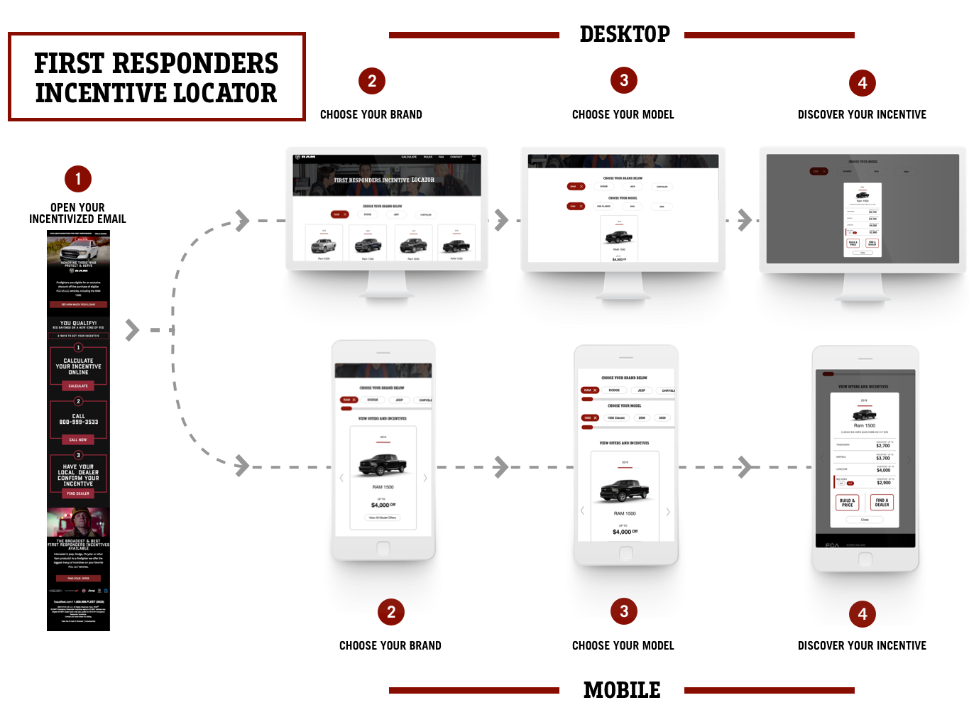 First Responders Campaign User Flow Graphic infographic crm email campaign web  design ux user experience ui illustration