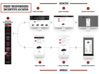 First Responders Campaign User Flow Graphic