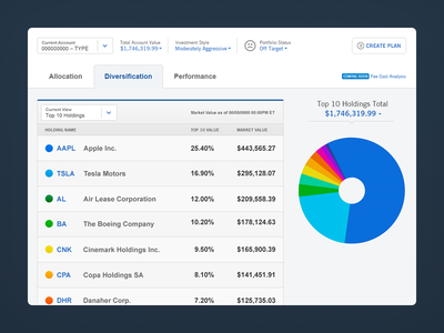 Diversification Concept capital one sharebuilder ui dashboard investing