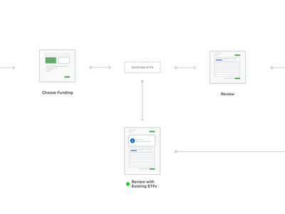 Miniature WF Flow experience interaction ui wireframe flow