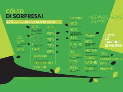 Pinocchio lie infographic graphic design editorial lie bugia data collodi infographic pinocchio