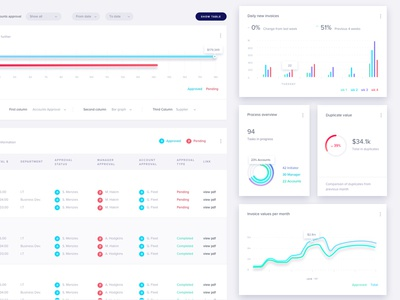 Cards + Graphs data hover bar line radial invoicing dashboard graph clean ux ui cards