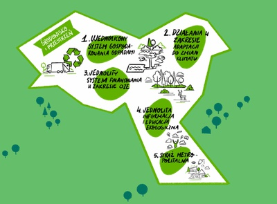 Graphic recording for Metropolia Krakowska