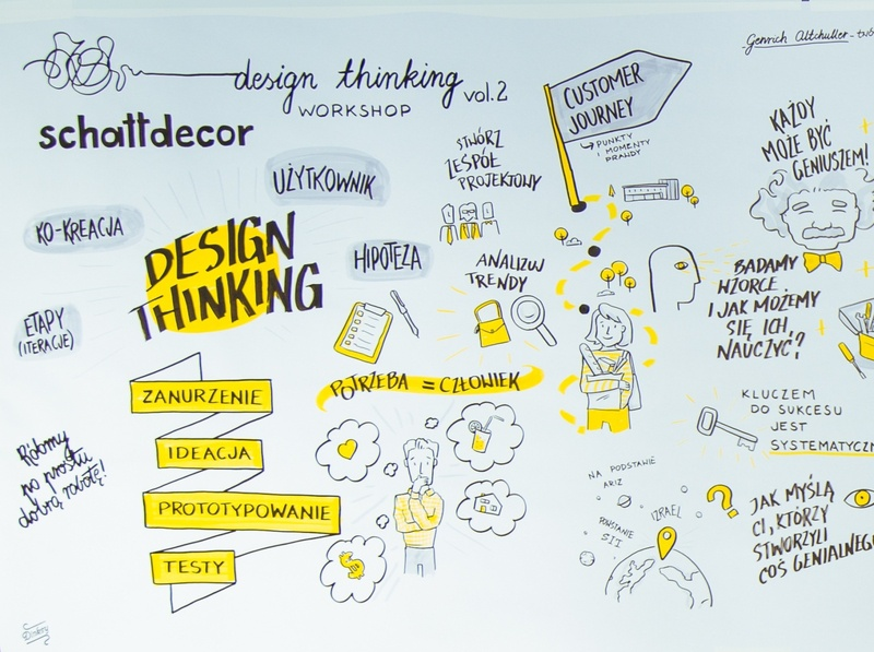 Sketchnoting for Schattdecor sketchnoting graphic recording handmade typography illustrations design drawing illustration art dinksy graphic