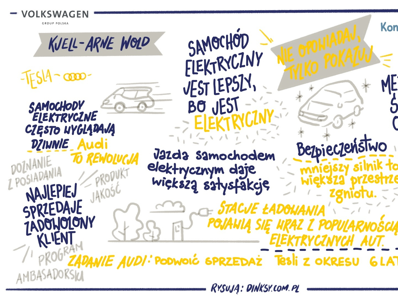 Sketchnoting for Volkswagen markers whiteboard handmade marker typography design illustrations drawing illustration calligraphy dinksy graphic art volkswagen car cars sketchnoting