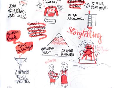 Sketchnoting for marketing event