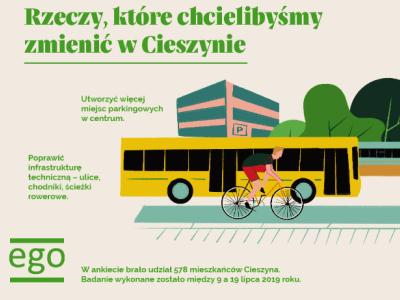 Infographic about Cieszyn