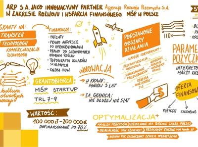 Sketchnoting for Urzad Miasta Katowice