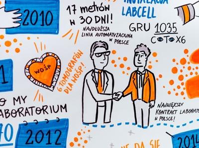 Sketchnoting for Siemens Healthineers