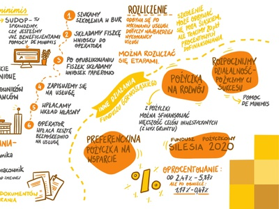 Graphic recording for Rawa.Ink colorful graphic recording sketchnoting whiteboard typography illustrations design art drawing illustration dinksy graphic