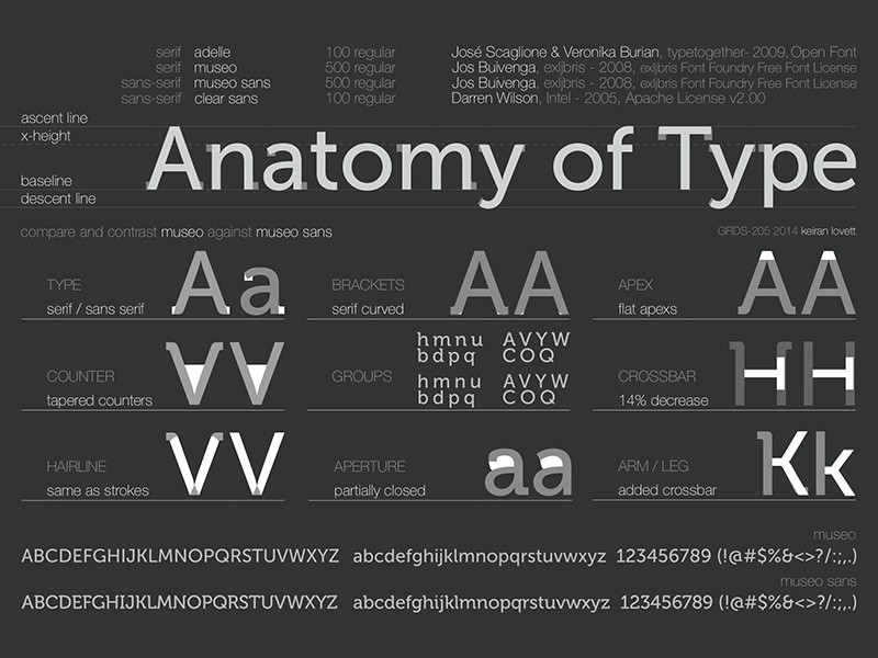 Anatomy Of Type Mueso Museo Sans By Keiran Lovett Dribbble