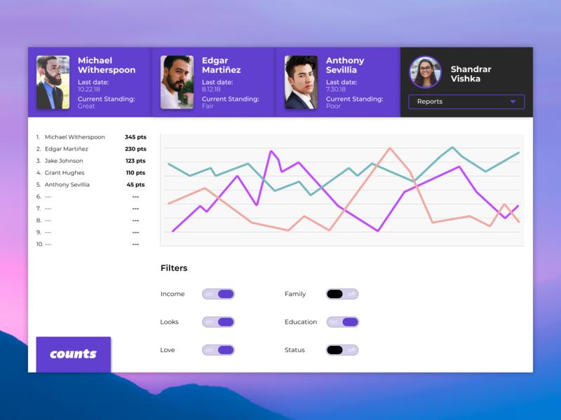 Daily Ui - Day 18 - Analytics Chart dashboard ui design dashboard ux ui daily ui digital design