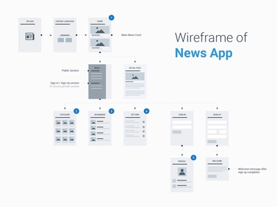 Wireframe of News App