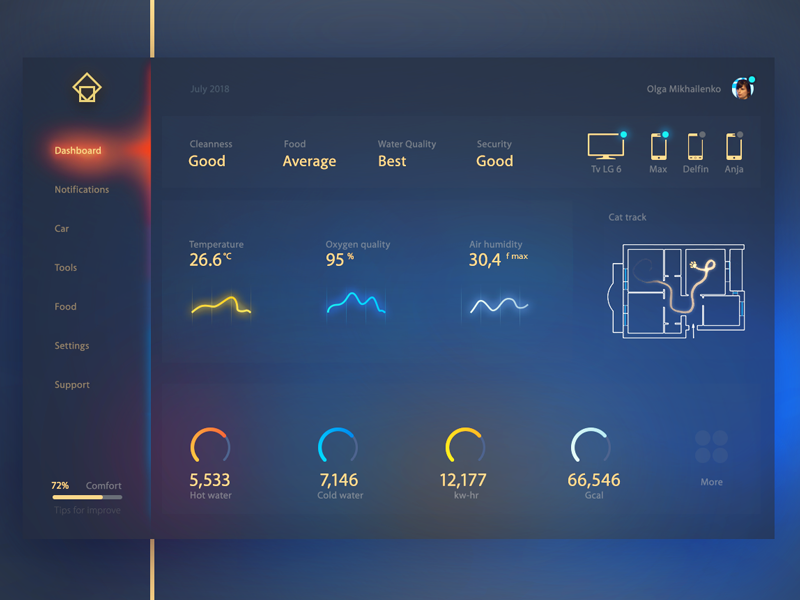 infographic interaction ux on smart home dashboard by max tsvetkov dribbble dribbble. Black Bedroom Furniture Sets. Home Design Ideas