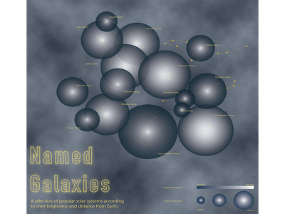 Named Galaxies Data Visualization Poster typography data visulization illustration