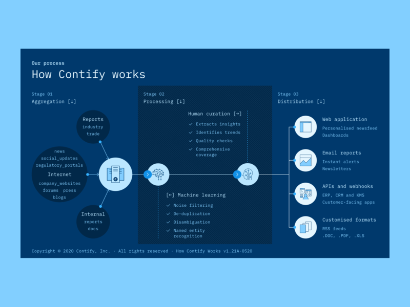 Market Intelligence Platform by Contify · How Contify Works branding ux design ux ui flat competitor tracking competitive intelligence market intelligence flowchart process diagram