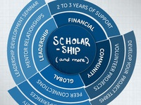 Scholarship Benefits