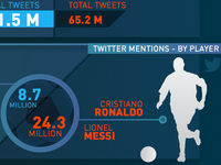 European Football Infographic