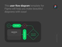 User Flow Diagram Template for Figma dark mode design process ux design scheme freebie free figma template figma user flow diagram ux