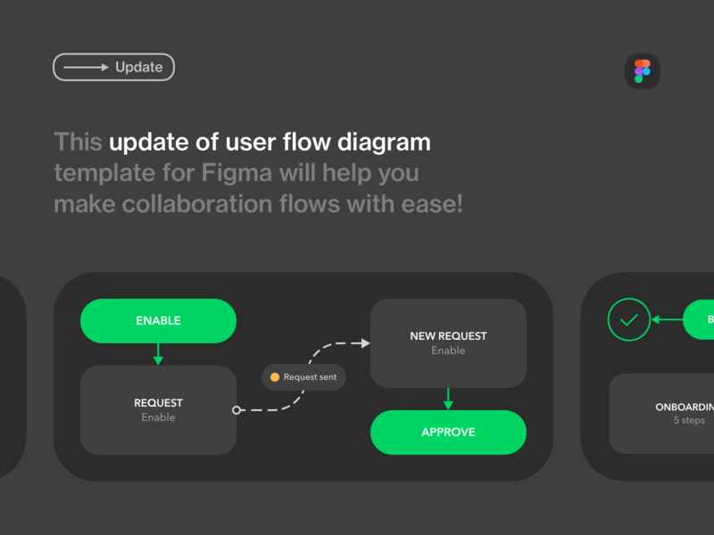 Update: User Flow Diagram Template for Figma ux design ux user flow freebie free figma template figma diagram design process dark mode