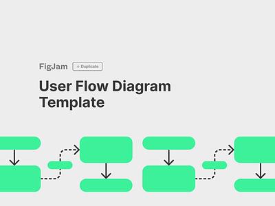 FigJam User Flow Diagram Template diagramming diagram figma figjam ux design flowchart ux flow user flow