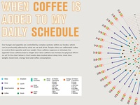 Coffee & Life of me Infographics