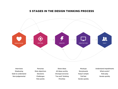 Design Thinking (free vector download) empathize define ideate test prototype steps iconography illutration vector illustration process design thinking illustrator