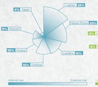 Crispin CI Analysis data vis chart design information design