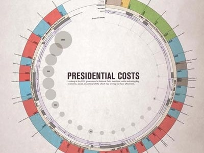 Presidential Costs data vis chart design information design