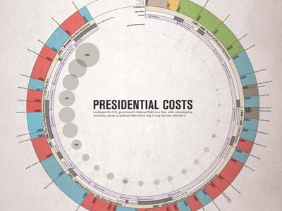 Presidential Costs data vis chart design information design