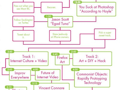 ROFLThing Flowchart Schedule roflcon flowchart internet futura