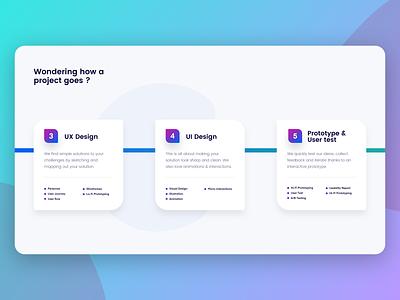 Design process timeline card design mobile ui mobile app business workflow agency interface web persona user test prototype ui ux process design
