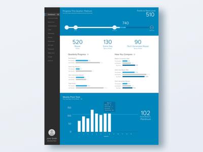 Network Dashboard total point quarterly weekly bar progress profile navigation ranking measure graph dashboard